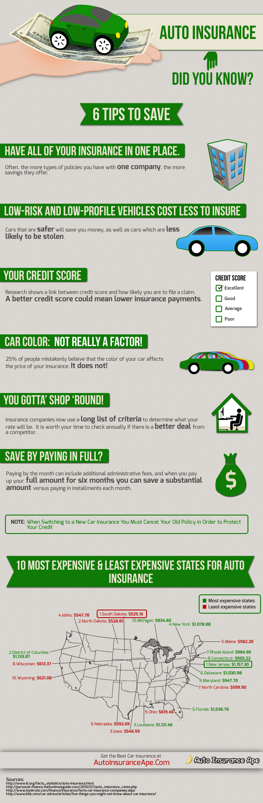 auto insurance ape inforgraphic